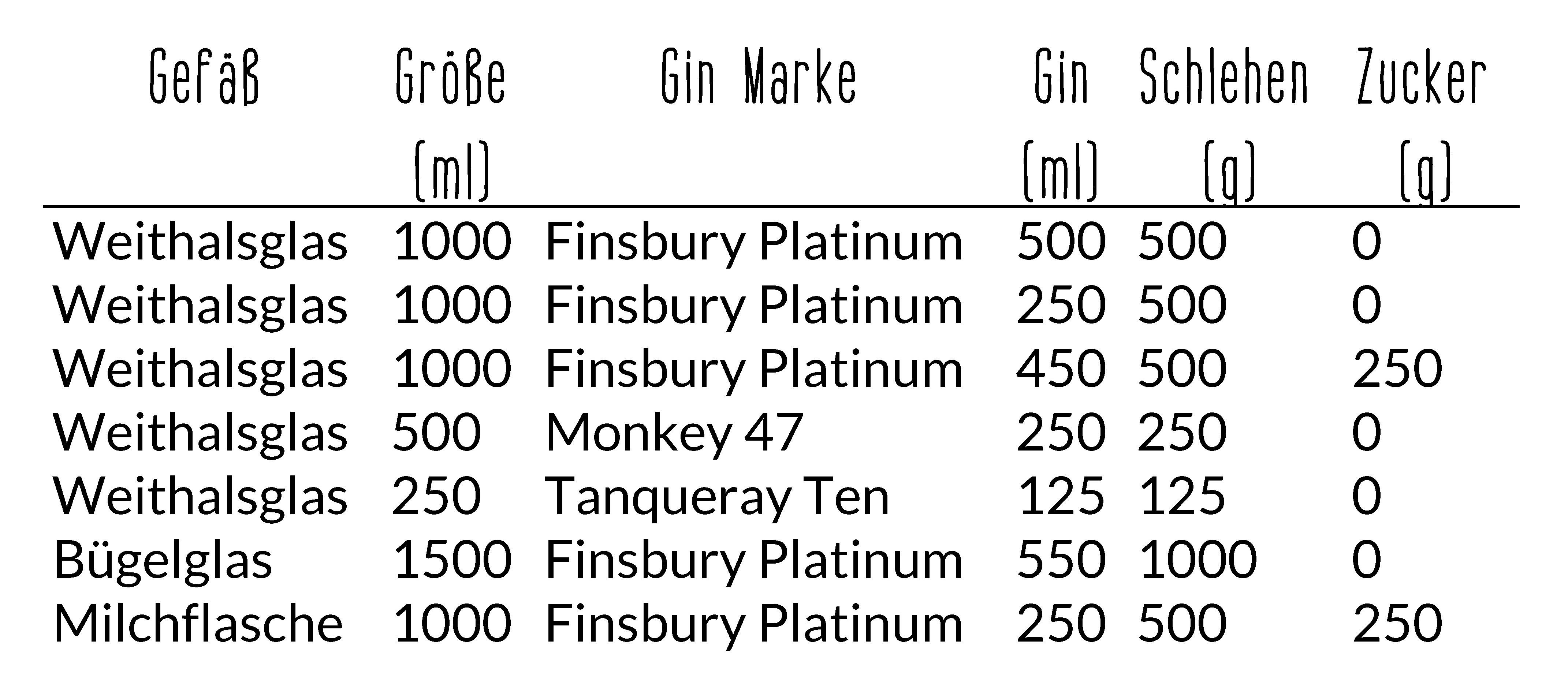 Tabelle Sloe Gin Ansatz