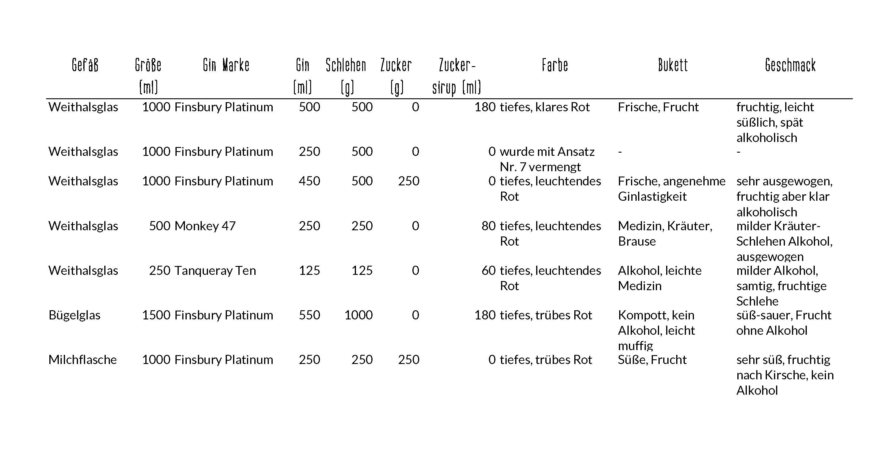 Tabelle Sloe Gin Ergebnis